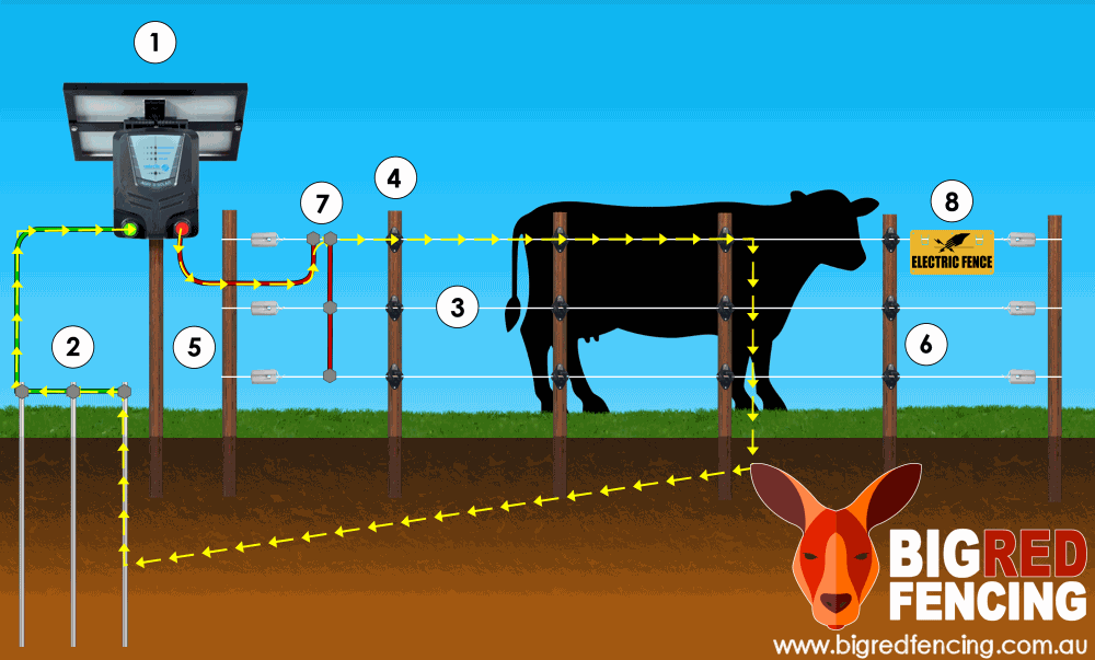 What is an electric fence and how does it work?